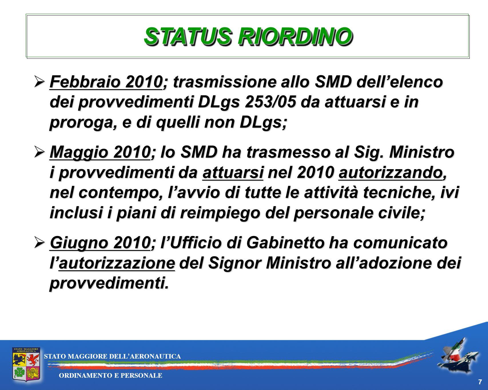29/03/2017 STATUS RIORDINO.
