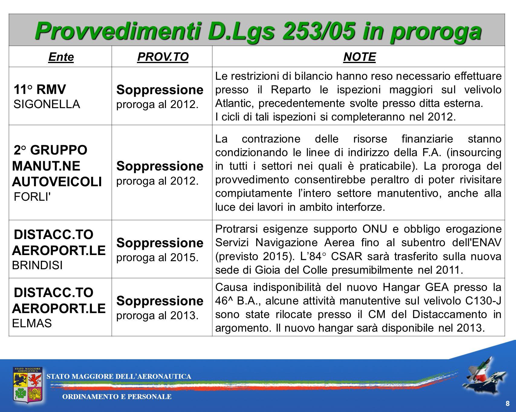 Provvedimenti D.Lgs 253/05 in proroga