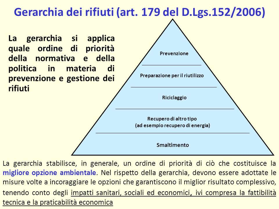 Gerarchia dei rifiuti (art. 179 del D.Lgs.152/2006)