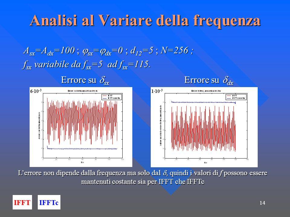Analisi al Variare della frequenza