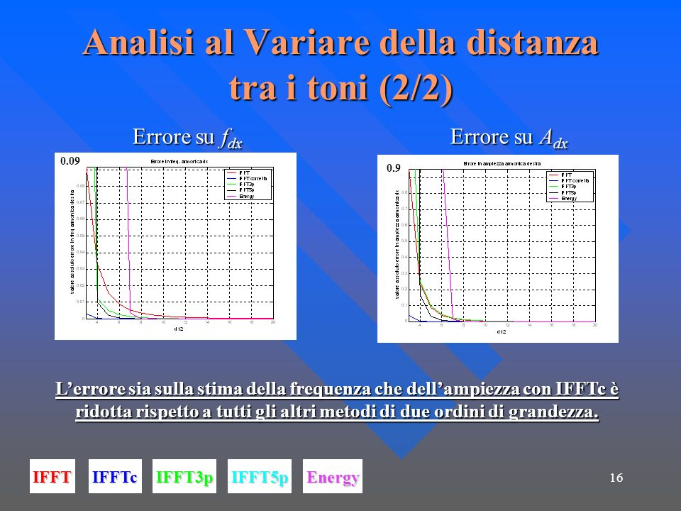 Analisi al Variare della distanza tra i toni (2/2)