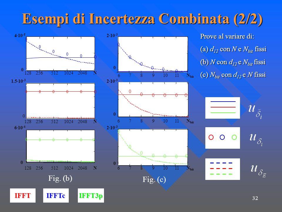 Esempi di Incertezza Combinata (2/2)