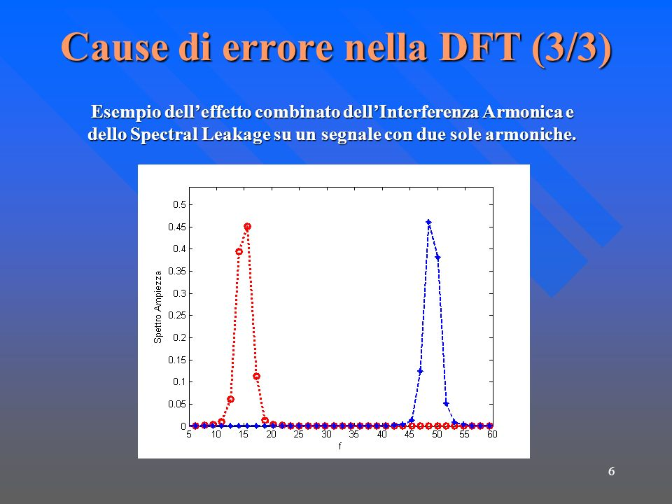 Cause di errore nella DFT (3/3)