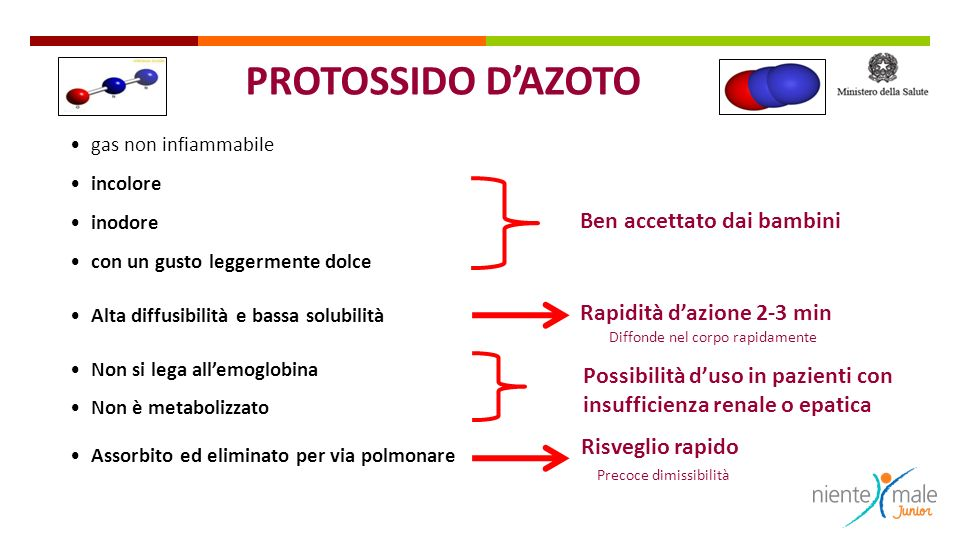 PROTOSSIDO D'AZOTO Ben accettato dai bambini Rapidità d'azione 2-3 min