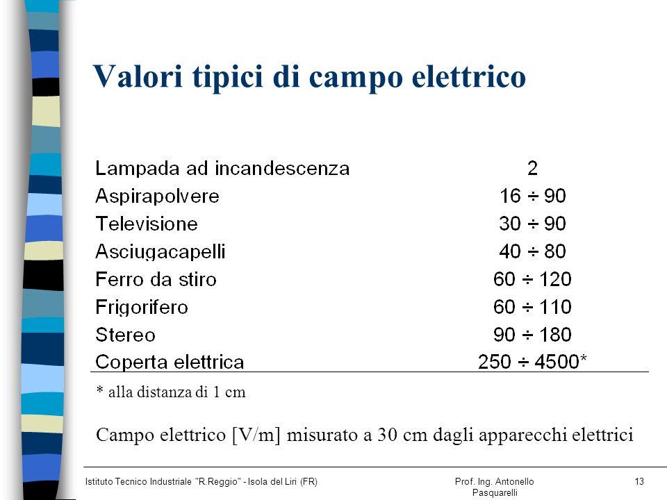 Valori tipici di campo elettrico