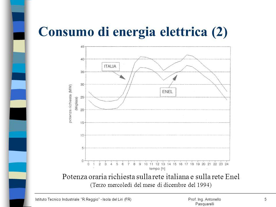 Consumo di energia elettrica (2)