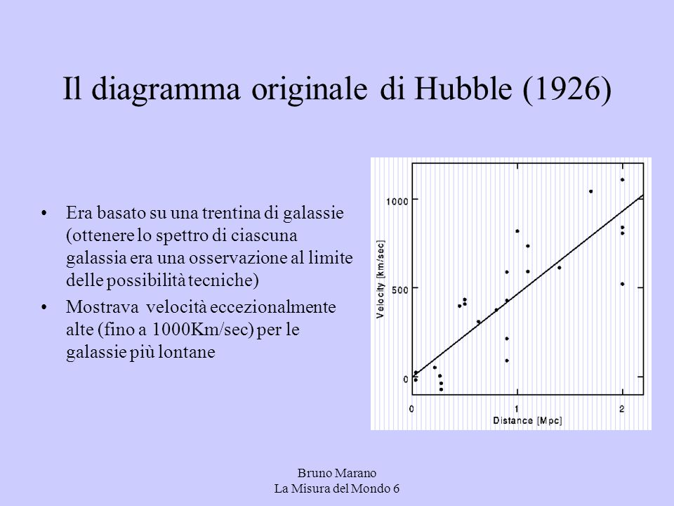 Il diagramma originale di Hubble (1926)