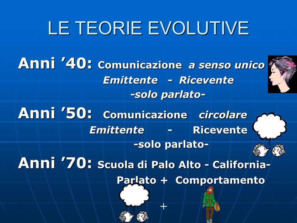 LE TEORIE EVOLUTIVE Anni '40: Comunicazione a senso unico
