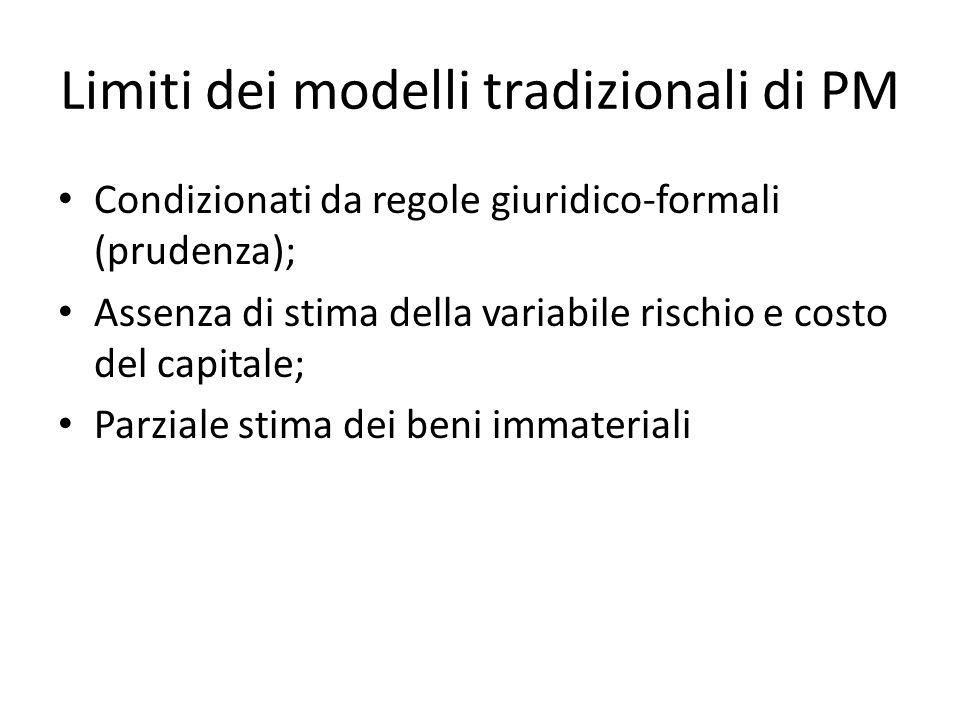 Limiti dei modelli tradizionali di PM