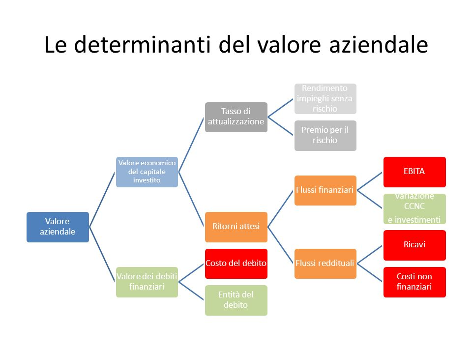 Le determinanti del valore aziendale