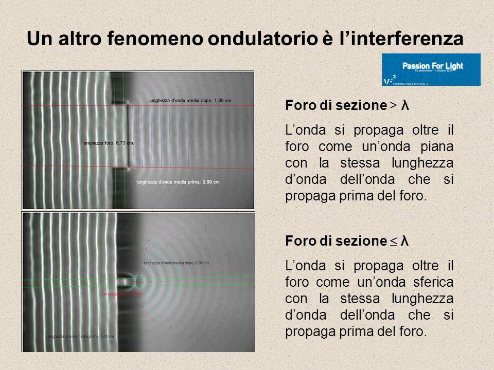 Un altro fenomeno ondulatorio è l'interferenza