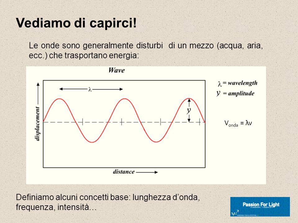 Vediamo di capirci! Le onde sono generalmente disturbi di un mezzo (acqua, aria, ecc.) che trasportano energia: