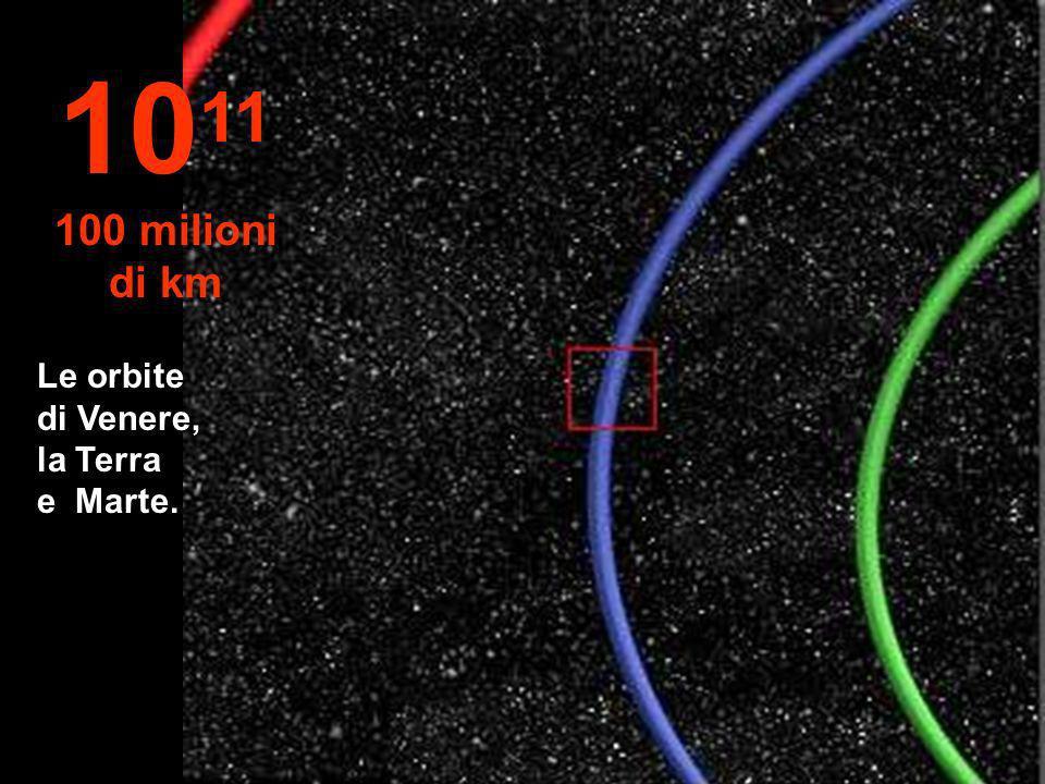 1011 100 milioni di km Le orbite di Venere, la Terra e Marte.