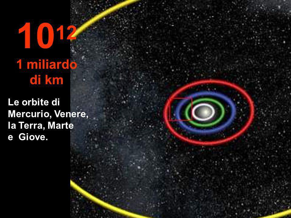 1012 1 miliardo di km Le orbite di Mercurio, Venere, la Terra, Marte e Giove.