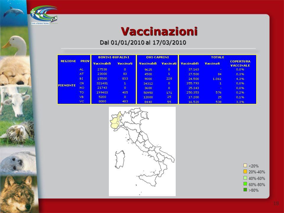 Vaccinazioni Dal 01/01/2010 al 17/03/2010 <20% 20%-40% 40%-60%