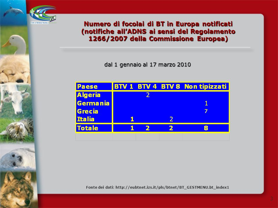 Numero di focolai di BT in Europa notificati (notifiche all'ADNS ai sensi del Regolamento 1266/2007 della Commissione Europea)
