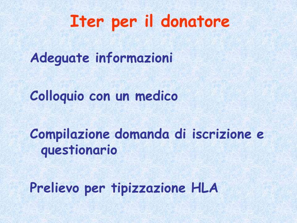 Iter per il donatore Adeguate informazioni Colloquio con un medico