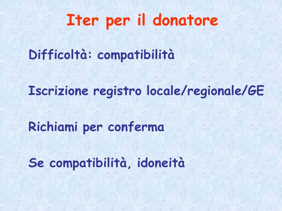 Iter per il donatore Difficoltà: compatibilità