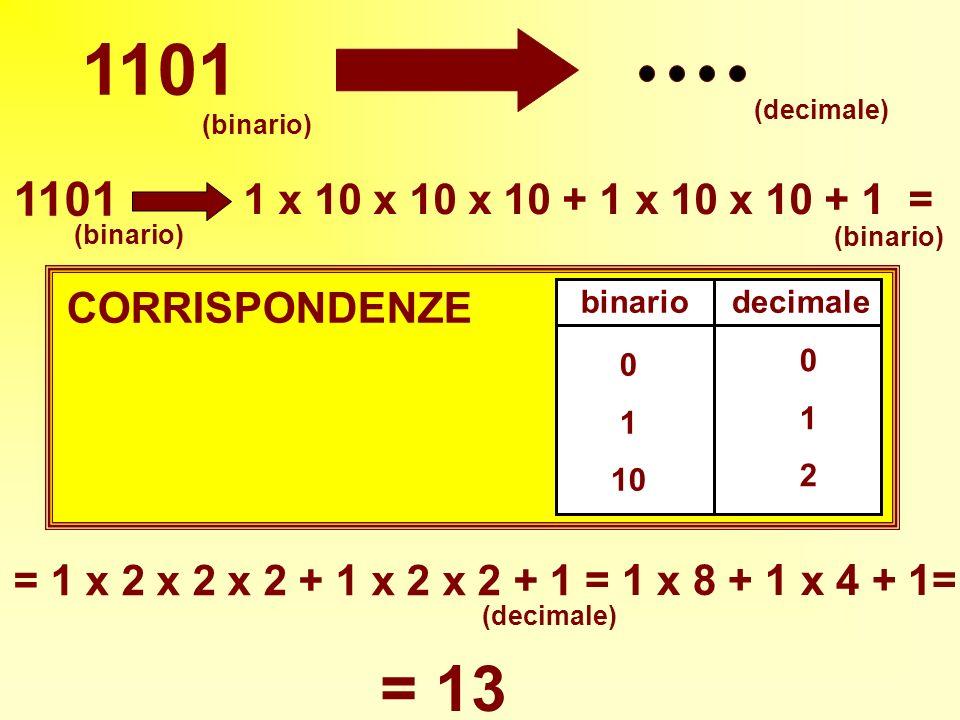 1101 = 13 1101 1 x 10 x 10 x 10 + 1 x 10 x 10 + 1 = CORRISPONDENZE