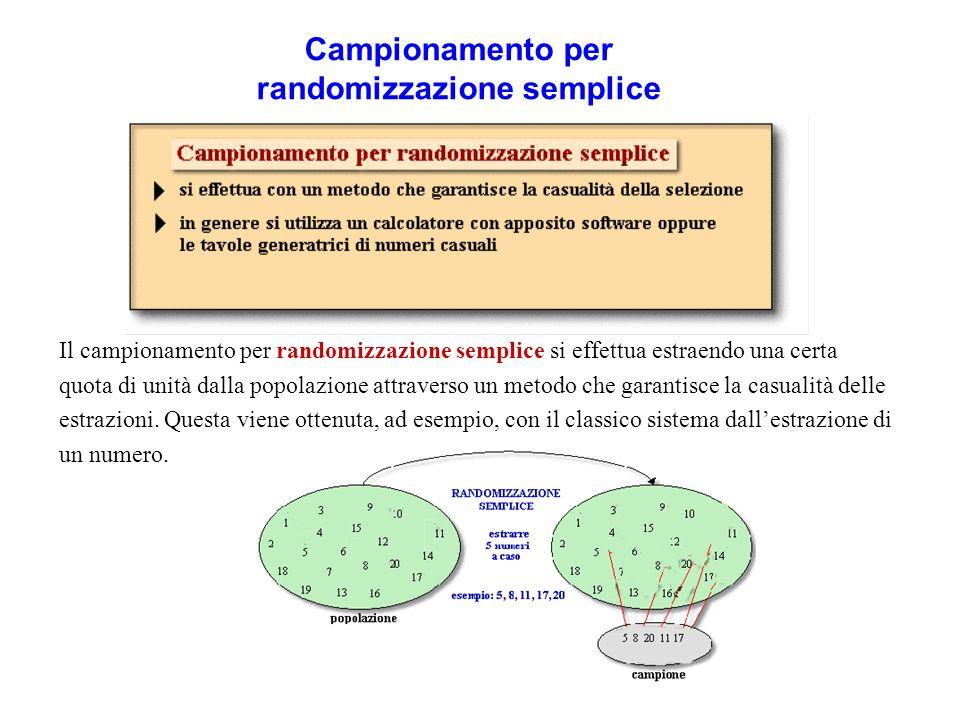 Campionamento per randomizzazione semplice