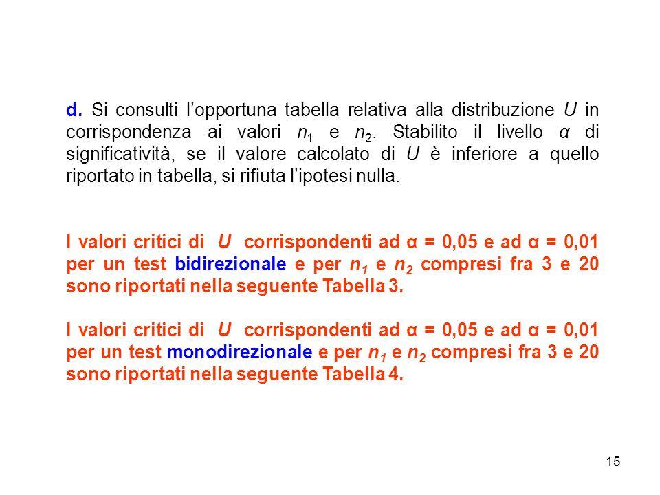 d. Si consulti l'opportuna tabella relativa alla distribuzione U in corrispondenza ai valori n1 e n2. Stabilito il livello α di significatività, se il valore calcolato di U è inferiore a quello riportato in tabella, si rifiuta l'ipotesi nulla.