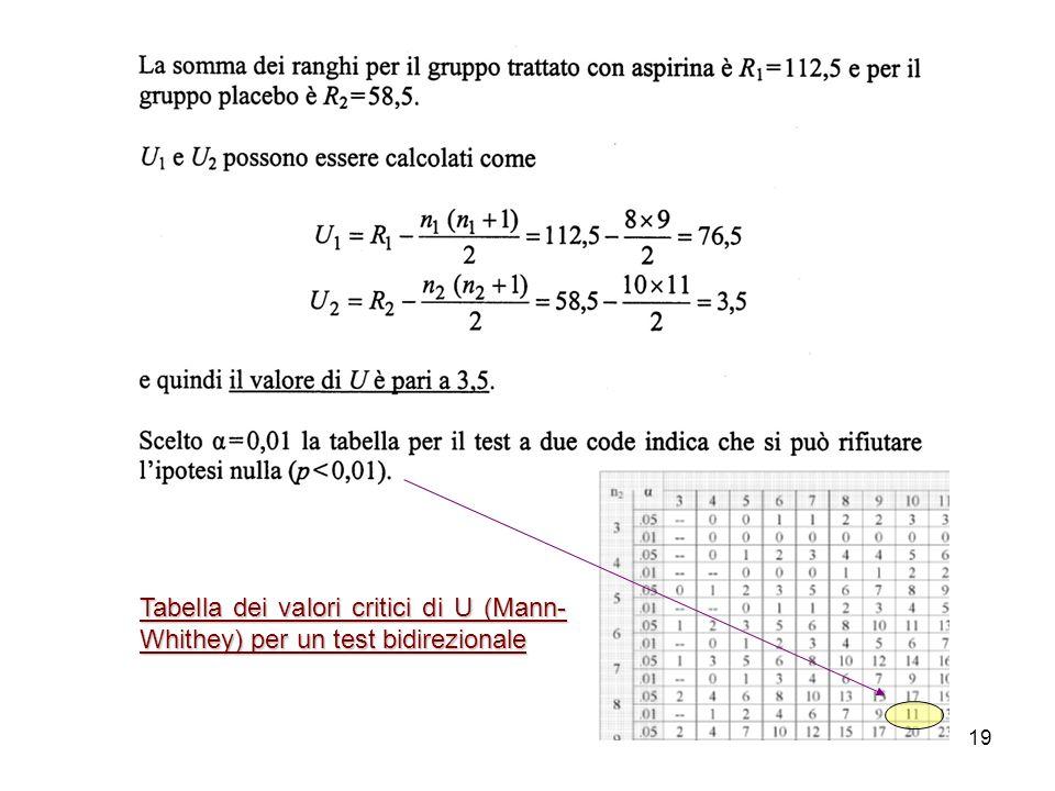 Tabella dei valori critici di U (Mann-Whithey) per un test bidirezionale