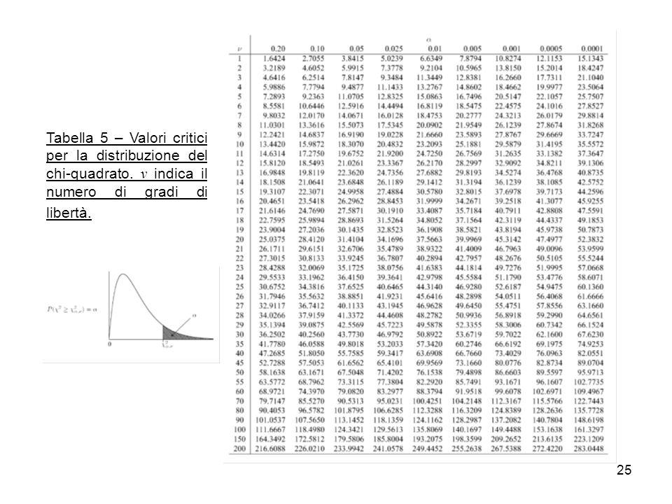 Tabella 5 – Valori critici per la distribuzione del chi-quadrato