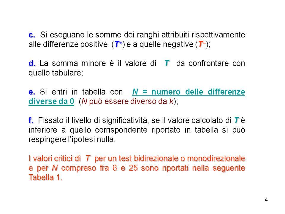 c. Si eseguano le somme dei ranghi attribuiti rispettivamente alle differenze positive (T+) e a quelle negative (T–);