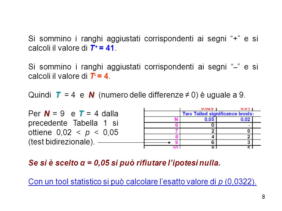 Si sommino i ranghi aggiustati corrispondenti ai segni + e si calcoli il valore di T+ = 41.