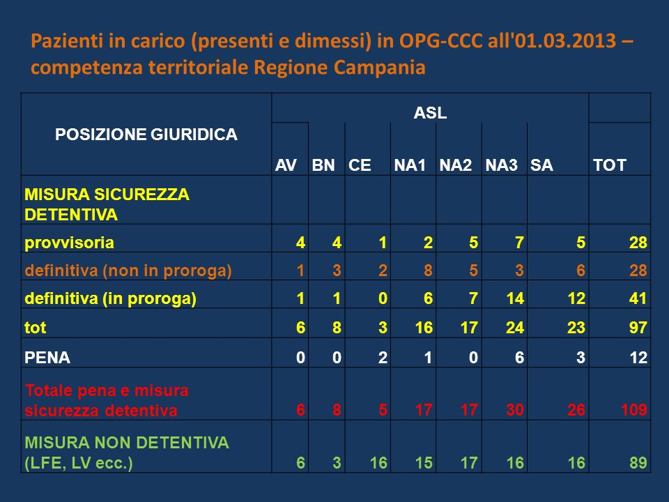 Pazienti in carico (presenti e dimessi) in OPG-CCC all 01. 03