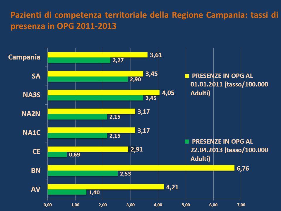 Pazienti di competenza territoriale della Regione Campania: tassi di presenza in OPG 2011-2013