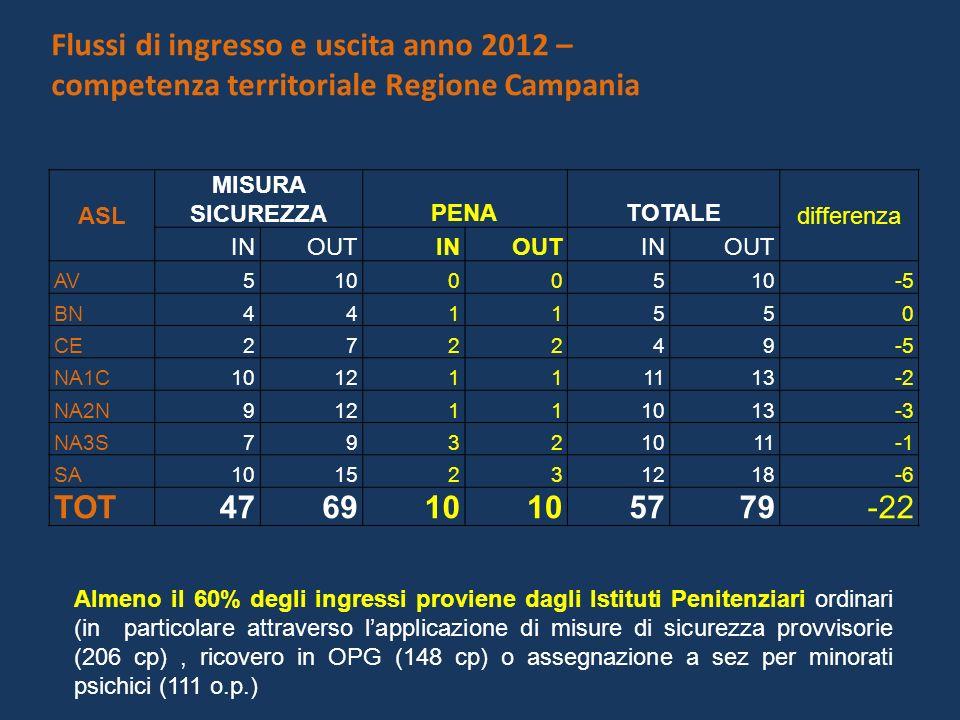 Flussi di ingresso e uscita anno 2012 – competenza territoriale Regione Campania