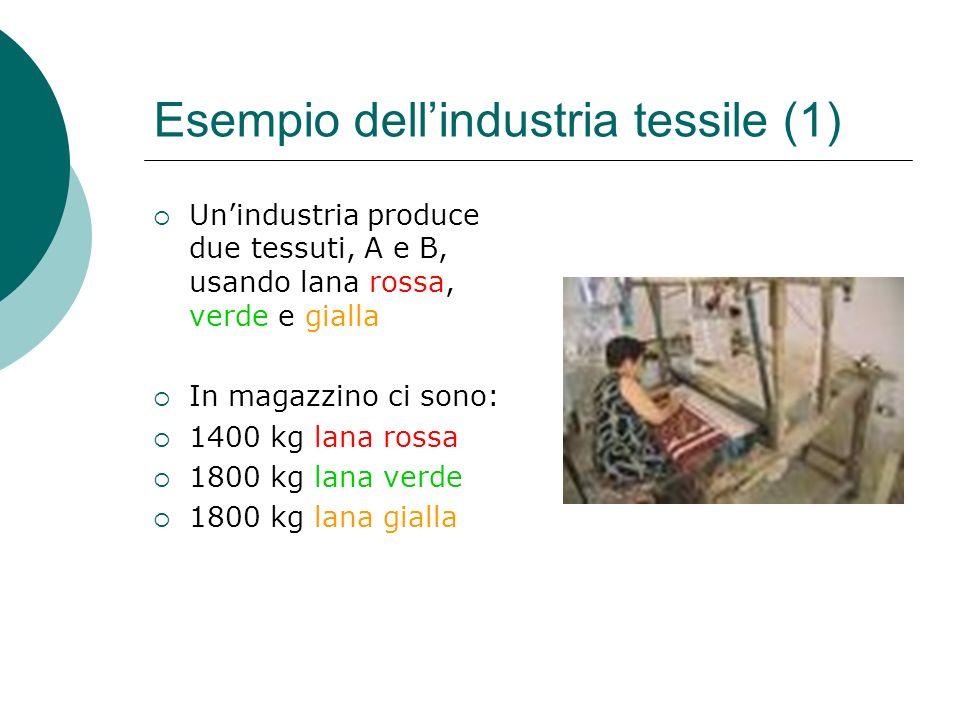 Esempio dell'industria tessile (1)