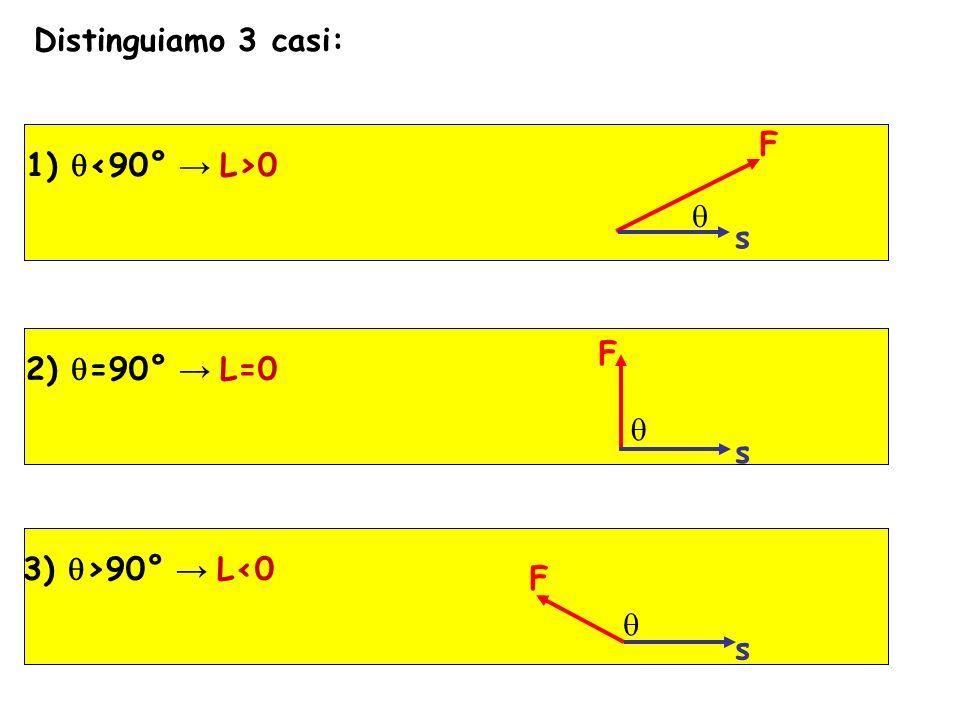 Distinguiamo 3 casi: 1) q<90° → L>0 F s q 2) q=90° → L=0 F s q 3) q>90° → L<0 F s q