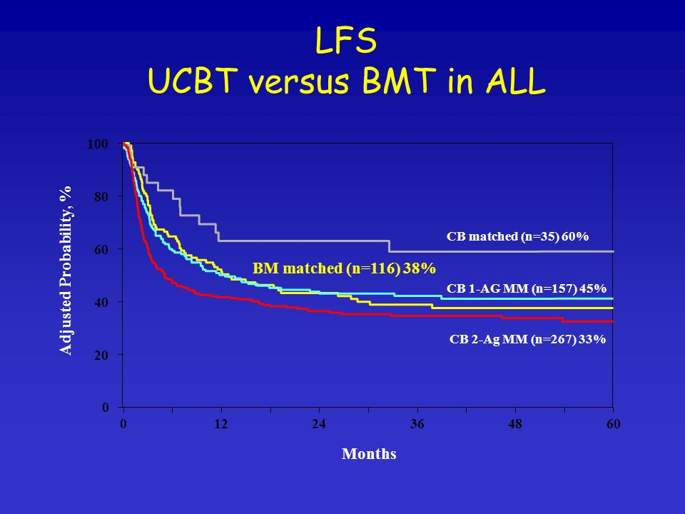 LFS UCBT versus BMT in ALL