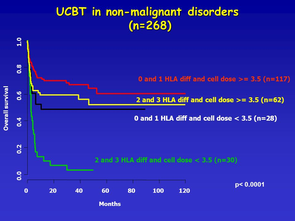 UCBT in non-malignant disorders