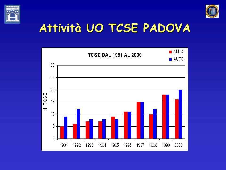 Attività UO TCSE PADOVA