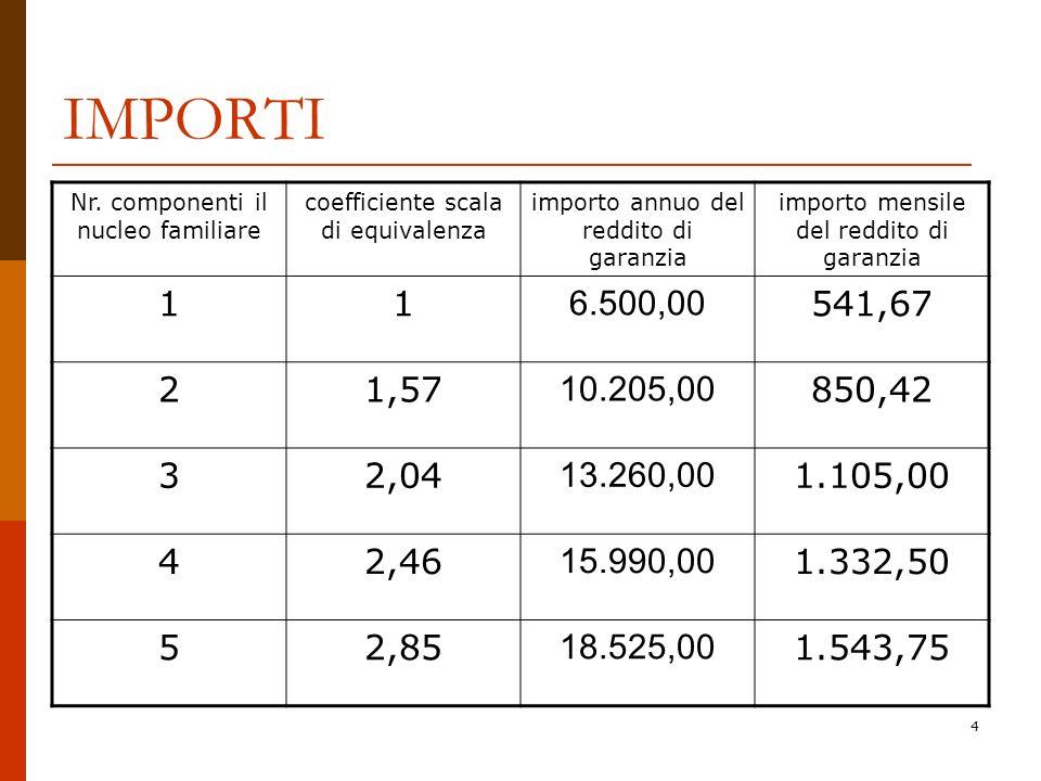 IMPORTI Nr. componenti il nucleo familiare. coefficiente scala di equivalenza. importo annuo del reddito di garanzia.