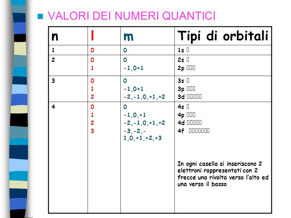 n l m Tipi di orbitali VALORI DEI NUMERI QUANTICI 1 1s  2 -1,0+1 2s
