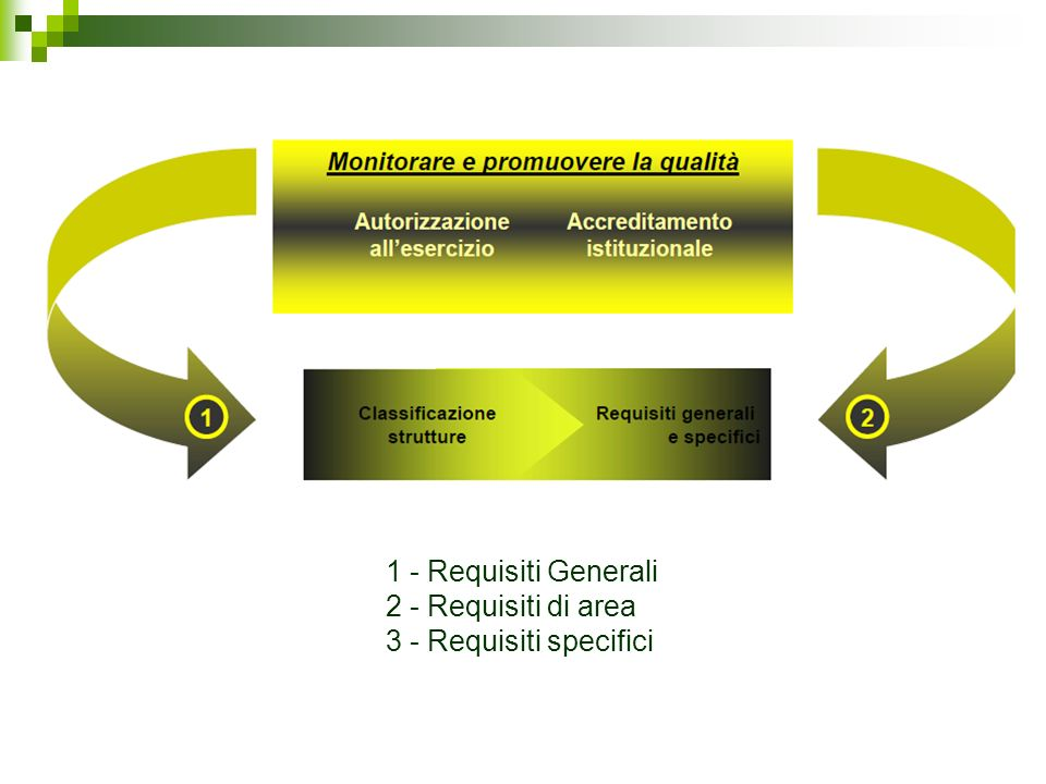 1 - Requisiti Generali 2 - Requisiti di area 3 - Requisiti specifici
