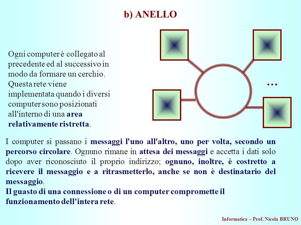b) ANELLO …
