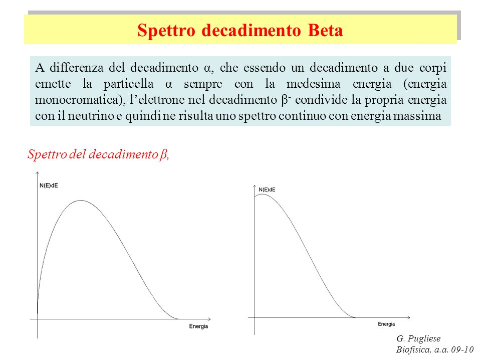 Spettro decadimento Beta