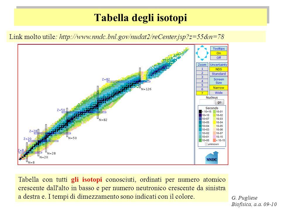 Tabella degli isotopi Link molto utile: http://www.nndc.bnl.gov/nudat2/reCenter.jsp z=55&n=78.