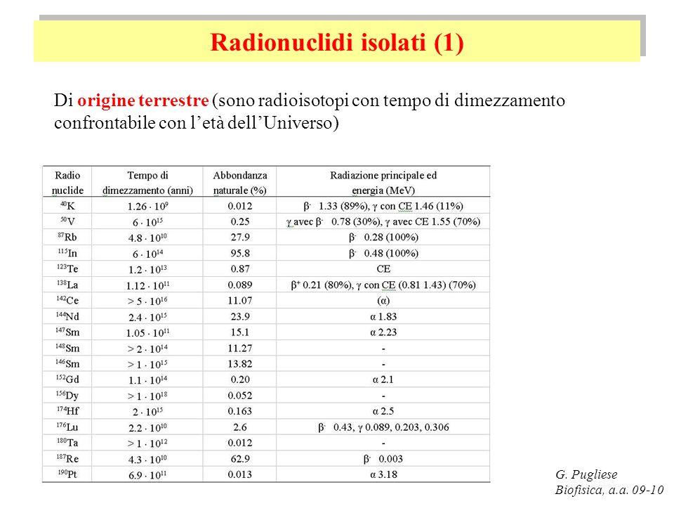 Radionuclidi isolati (1)