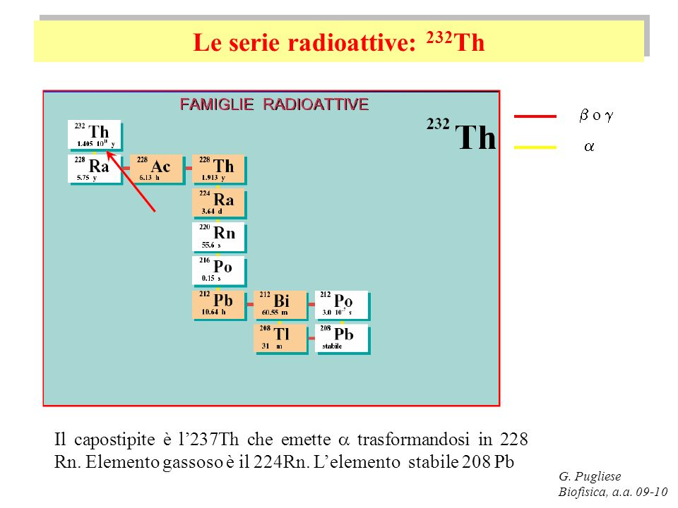 Le serie radioattive: 232Th