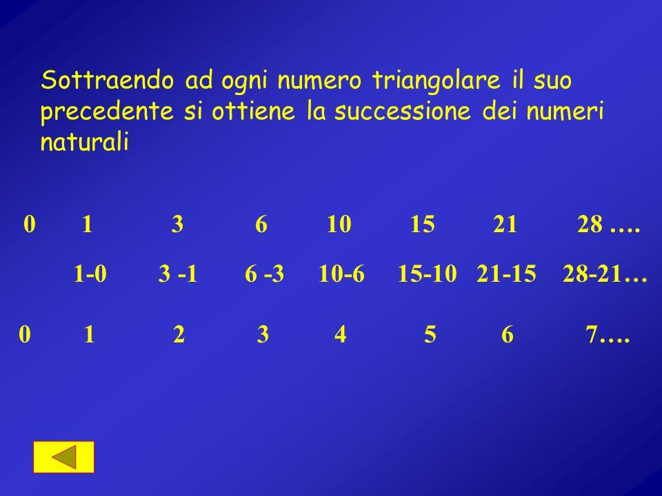 Sottraendo ad ogni numero triangolare il suo precedente si ottiene la successione dei numeri naturali