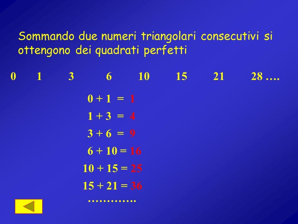 Sommando due numeri triangolari consecutivi si ottengono dei quadrati perfetti