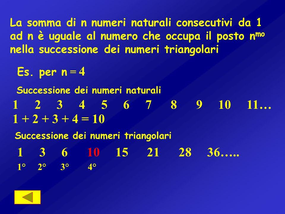La somma di n numeri naturali consecutivi da 1 ad n è uguale al numero che occupa il posto nmo nella successione dei numeri triangolari