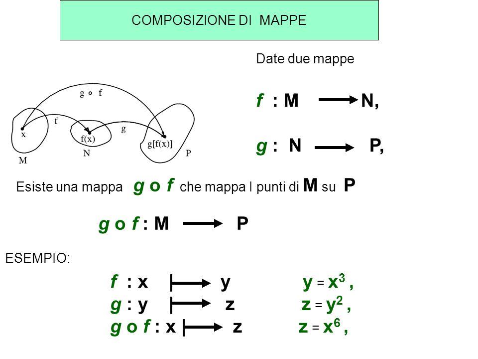 f : M N, g : N P, g o f : M P f : x | y y = x3 , g : y | z z = y2 ,