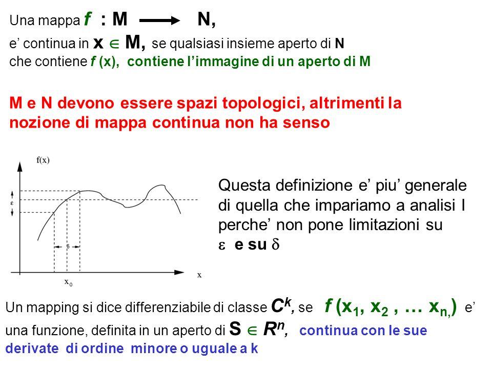 M e N devono essere spazi topologici, altrimenti la